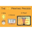 printing stages on 3D printer flat vector image