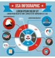 USA infographic flat style vector image
