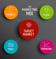 4P marketing mix model - price product promotion vector image
