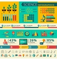 Science infographic report presentation poster vector image