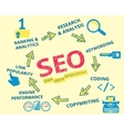 Infographic handrawn of SEO vector image vector image