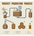 Whiskey production process Distillation and aging vector image vector image