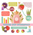 perfume shop infographics vector image