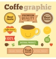 Coffee info graphic design element Coffee vintage vector image