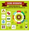 Casino infographic flat style vector image