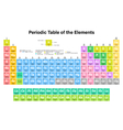Periodic Table of the Elements Colorful vector image