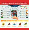 insurance natural disasters infographics vector image