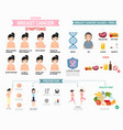 breast cancer infographic vector image