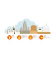 4 place of buddhism holy site vector image