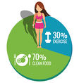 Healthy women on Pie chart exercise and clean food vector image