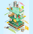 plumbing problems solution isometric infographic vector image