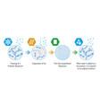 Probiotic lyophilization process vector image