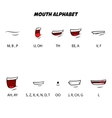 Mouth alphabet Character mouth lip sync Design vector image