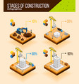 construction stages infographic poster vector image