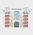 concept flat banner scheme bitcoin mining vector image