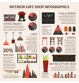 Coffee Shop Interior Infographics vector image