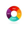 Plan Do Check Act  PDCA Cycle vector image