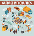 isometric garbage recycling infographics vector image
