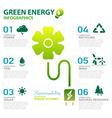 green energy ecology power environmental vector image