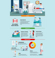 healthcare infographic concept vector image