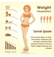 Female weight infographics fitness against fast vector image