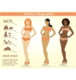 Fashion infographicsthree girls vector image