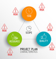 Characteristics of Project Plans - diagram vector image