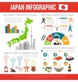 Japan Infographic Set vector image