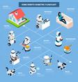home robots isometric flowchart vector image