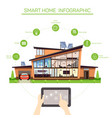 infographics for smart home with automated systems vector image