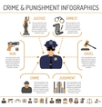 Crime and Punishment infographics vector image