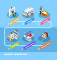 full service laundry infographic isometric vector image
