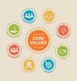 CORE VALUES Concept with icons vector image