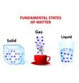 fundamental states of matter vector image vector image