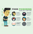 stomachache food poisoning stomach problems vector image