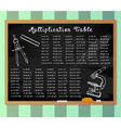 Colorful Multiplication Table vector image