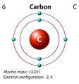 Diagram representation of the element carbon vector image