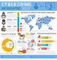 Cyber Crime Infographics vector image