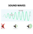 Amplitude of a sound wave vector image