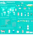 Milk products infographic with world map vector image