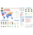 Seasonal allergies infographic and world map vector image