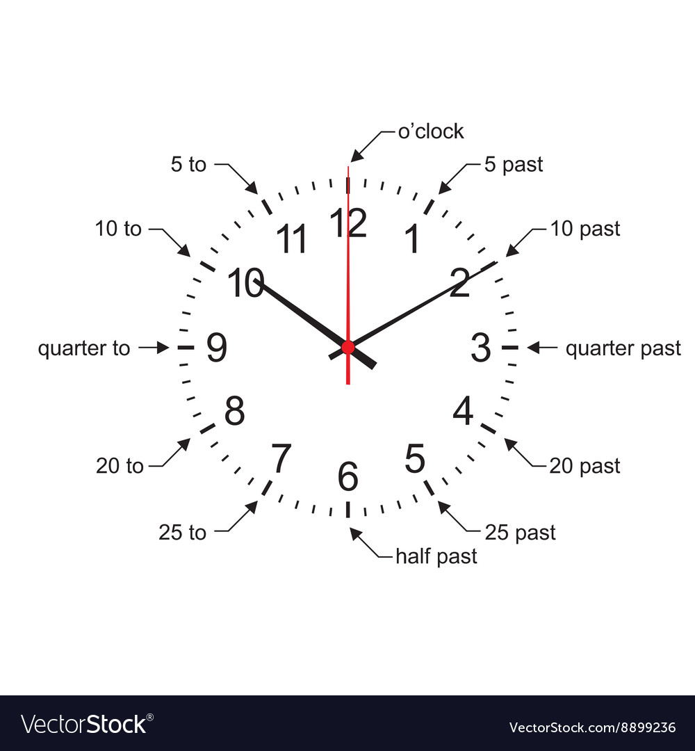 Early learning learn to tell time wall clock vector