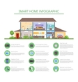Smart home infographic concept vector image