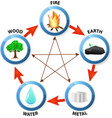 Feng Shui destructive cycle vector image