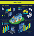 isometric smart home infographic concept vector image