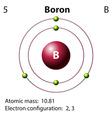 Diagram representation of the element boron vector image