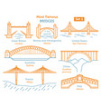 most famous bridges in the world landmarks linear vector image