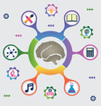 Infographic of brain resources vector image vector image