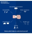 Wearable technology inforgraphic vector image