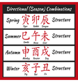Bazi feng shui combinathion vector image